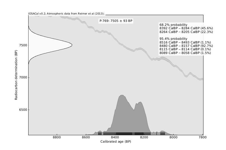 Radiocarbon dating kalibratie